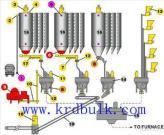 Het Systeem van de Controle van de weging & het Doseren