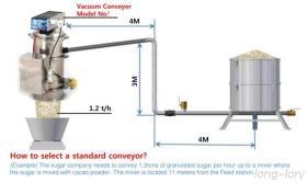 VMECA… Vacuüm Transportband