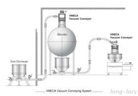 VMECAの真空のコンベヤー装置。