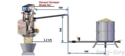 VMECA - Vacuum Conveyor