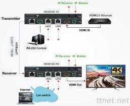 4K 60Hz HDMI2.0 & Internet HDBaseT Extender